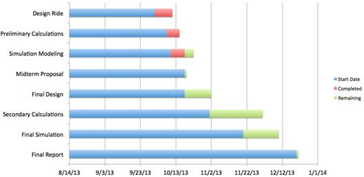 Structural dynamics research corporation sdrc disneyland project figure 1 gantt chart showing project progress timeline ccuart Choice Image